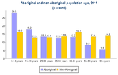 Population Age