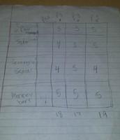 Pughe chart