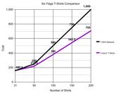 Comparison Data.