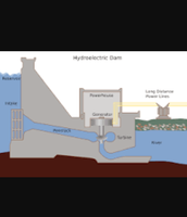 A diagram of the inside of the dam