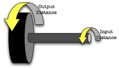 Normal Wheel and Axle