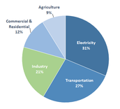 21% of water use is used industrially