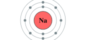 Atoms, Element, and Compounds