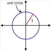 Unit Circle-