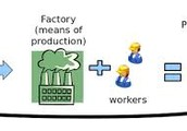 Laws and regulations of a Capitalist economy