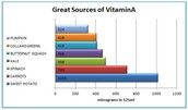 What Vitamin A does for you