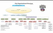 City Organizational Structure