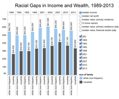 Racial Gaps in Income