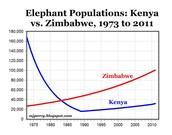 Elephant population: Kenya vs Zimbabwe