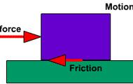 Sliding friction.