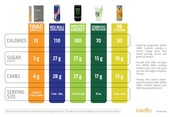 Compared to other energy drinks