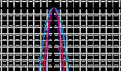 An Example Of A Non-Linear Graph