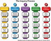 Updated Inquiry Model