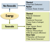What makes an energy source renewable?