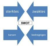 SWOT-annalyse