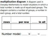 Multiplication and Division Diagram