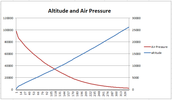 Air pressure and altitude relationship
