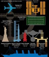 Space Station Size Comparisons