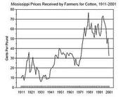 Cotton sales
