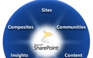 Business Intelligence & SharePoint