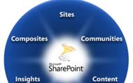 Business Intelligence & SharePoint