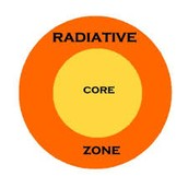 Radiative zone