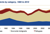 Permenant Residents by Category