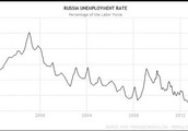 Russia's Unemployment Rate