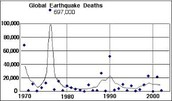 Deaths Per Year caused from Earthquakes
