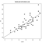 The trend line is a straight line that comes closest to all the points in the scatter plot.