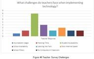 Teacher Challenges