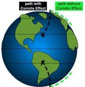 Coriolis Effect