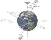 The axial tilt of our planet and its impact on seasons.