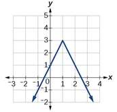 Upside down graph when negative