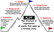 influence of the setting on plot development