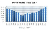 Suicide Rate from 1993 to 2010