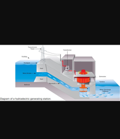 The process of hydroelectric energy