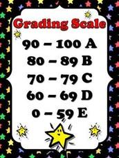 GCS Grading
