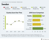 Sweden's Score over Time Graph