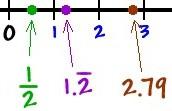 Fraction / Decimal on Number line.