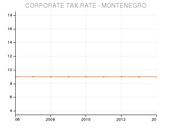Montenegro's Tax Rates