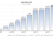 the grouth of population