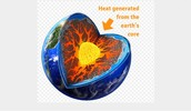 Heat generated from the earth core