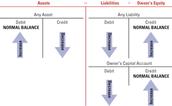 Step 1: Analyze Transactions