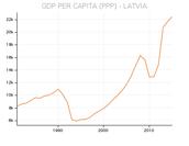 GDP Per Capita Income