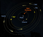 All of Pluto's moons