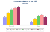 Obesity by age