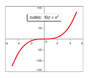 Graphing a cubic function: