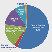Emission of Greenhouse Gases