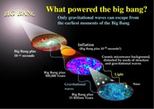 What powered the big bang?